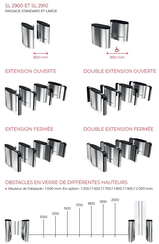 Couloir rapide SmartLane - dimensions du passage